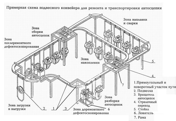 Подвесной конвейер со